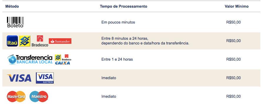 Brasil bingo métodos de pagamento
