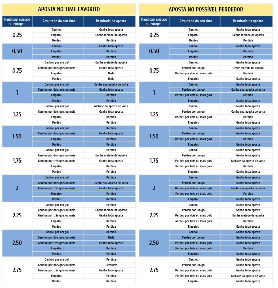 tabela handicap asiatico