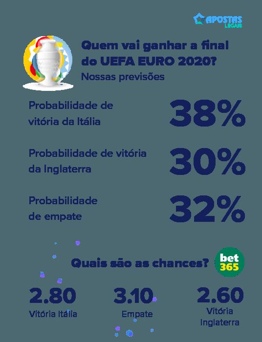 uefa euro 2020 previsoes